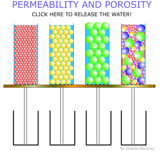 Porosity Permeability Hommocks